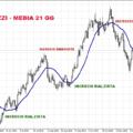 Trading opzioni binarie con la media mobile [Guida]