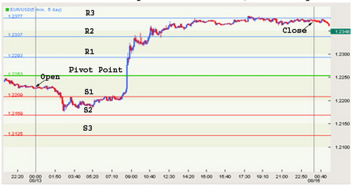 Pivot Point Forex