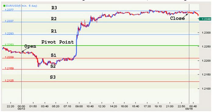 Pivot Point trading: cosa sono e calcolatore