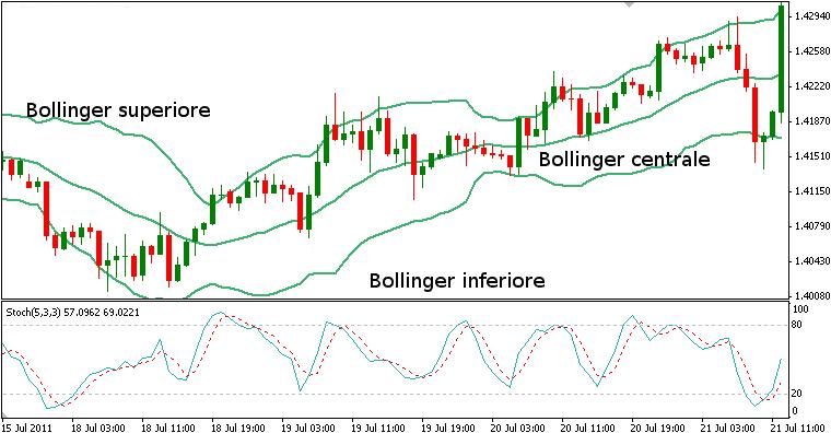 grafico-bande-di-bollinger