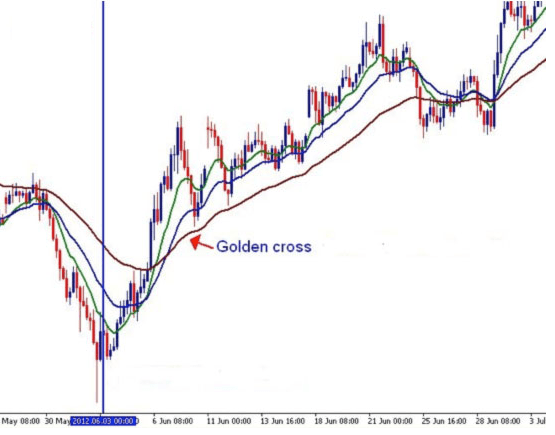 grafico-golden-cross