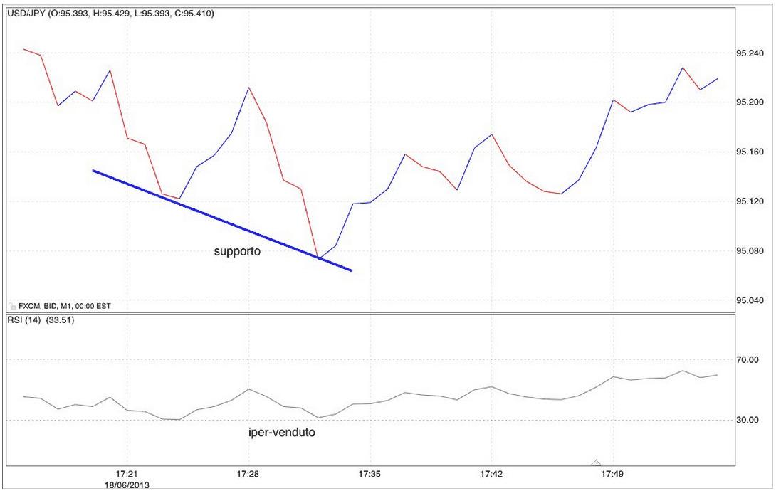 Strategie-opzioni-binarie-60-secondi-RSI-grafico-iper-venduto