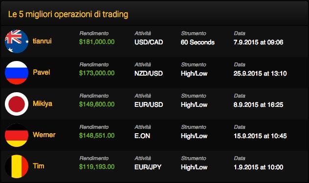 Opzioni Binarie: Le 5 migliori operazioni di trading su 24option