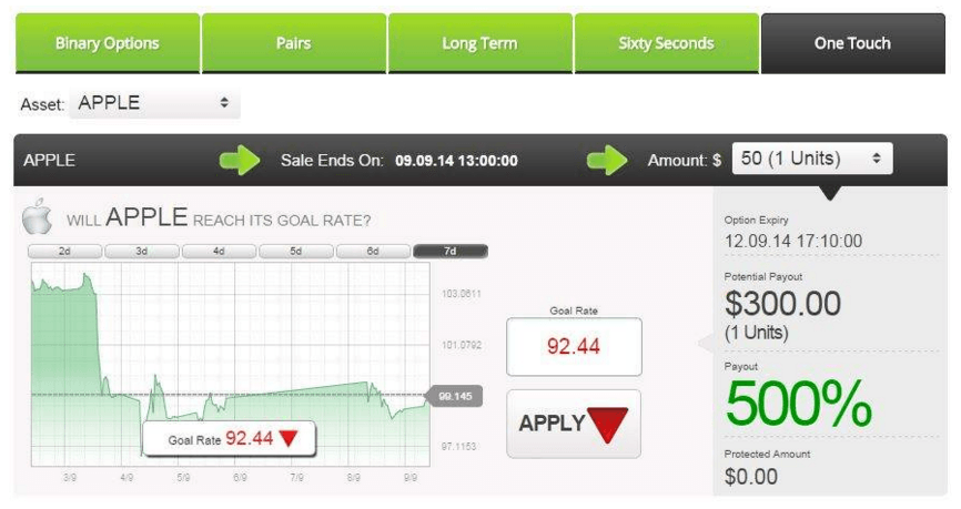 Pattern Trading con Opzioni Binarie One Touch