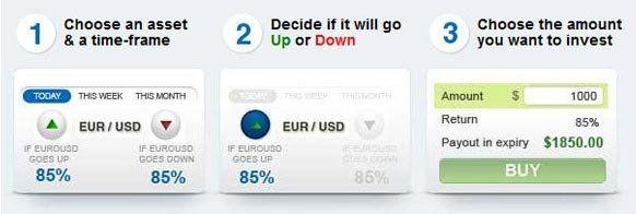 Trading azioni binarie 100 euro