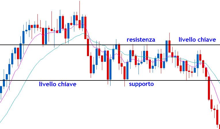 I supporti e le resistenze nel trading online