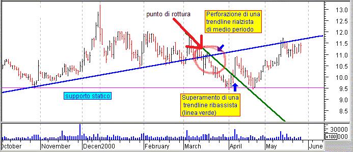 trend-line-di-DeMark-ribassista-rottura