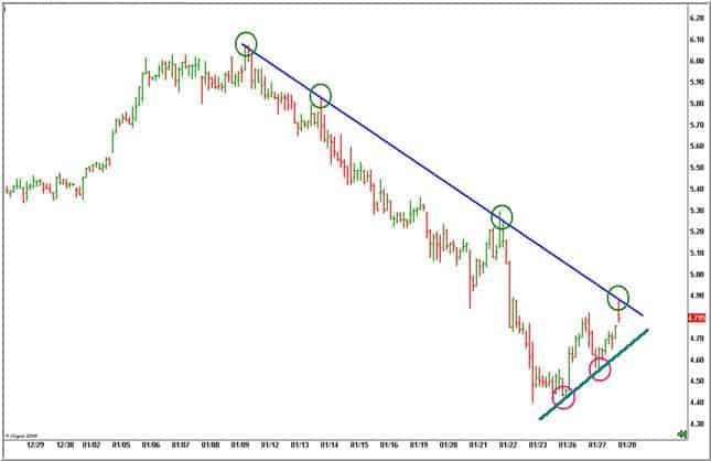 trend-line-di-DeMark-ribassista