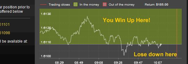 Come fare trading con le opzioni binarie