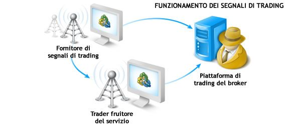 cosa-sono-i-segnali-di-trading