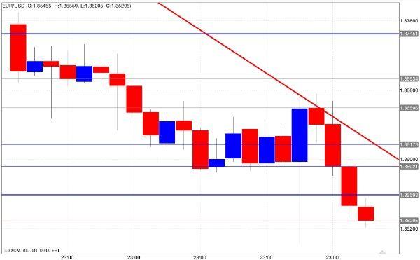 Segnali opzioni binarie, le analisi di mercato
