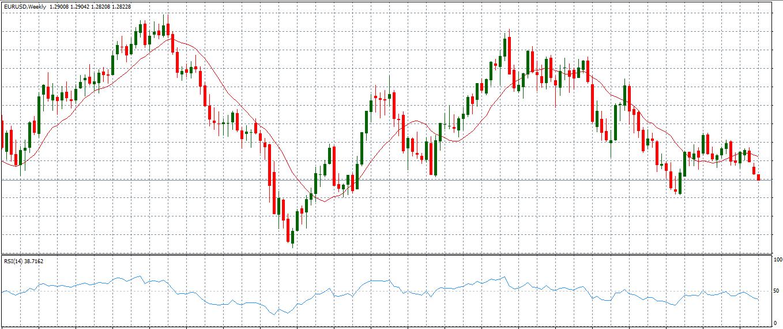 Grafico-RSI-EURUSD
