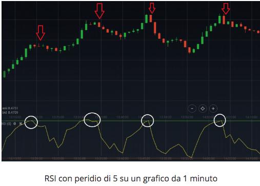 indicatore rsi breve termine