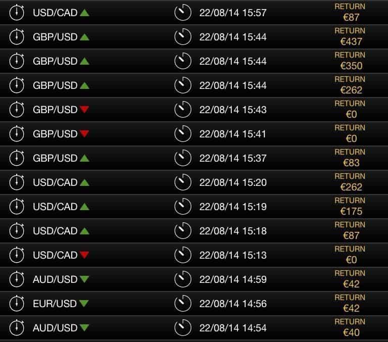 Piattaforme di trading binario che consentono deposito minimo