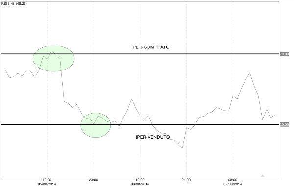 Quali sono gli indicatori migliori per il trading in opzioni binarie