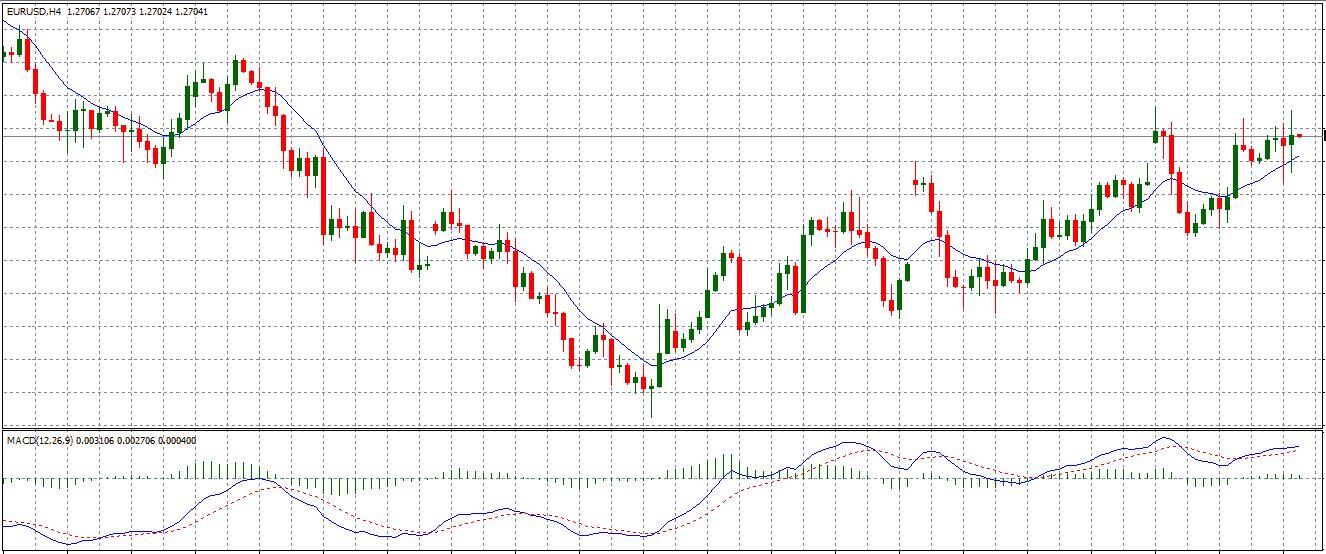 segnali-di-trading-MACD