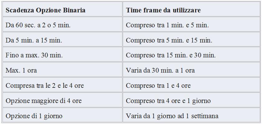 Scadenze opzioni binarie e time frame da utilizzare