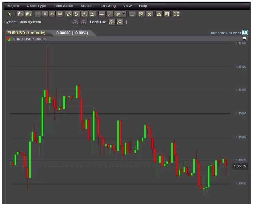 Migliori grafici per il trading online – CFD
