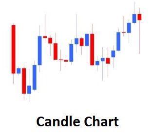 Grafico candlestik