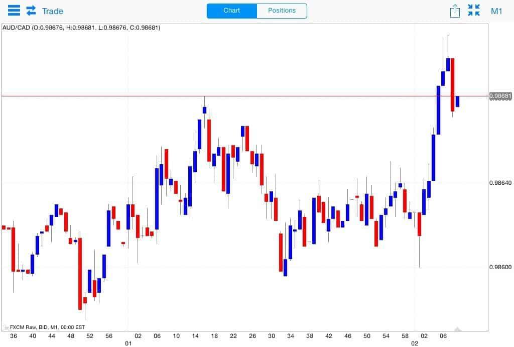 I vantaggi del grafico candlestick nel trading binario