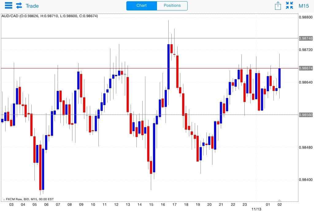Grafico candlestick time frame M15