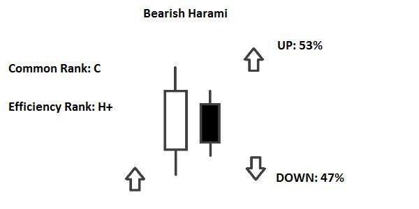 Bearish Harami