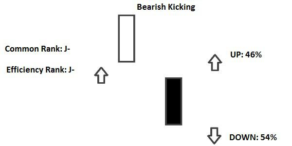 Bearish Kicking Candlestick