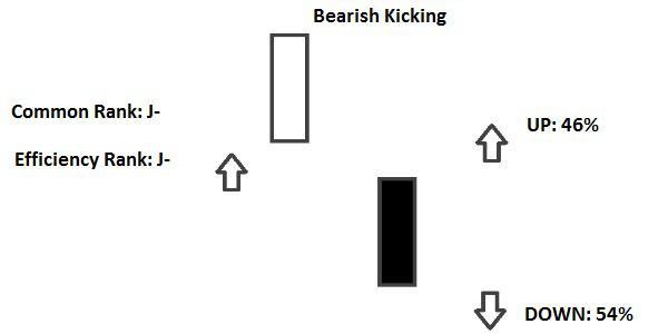 Bearish Kicking Candlestick
