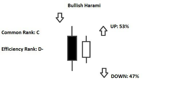 Candlestick Harami Line