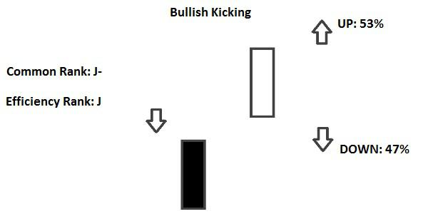 Bullish Kicking Candlestick
