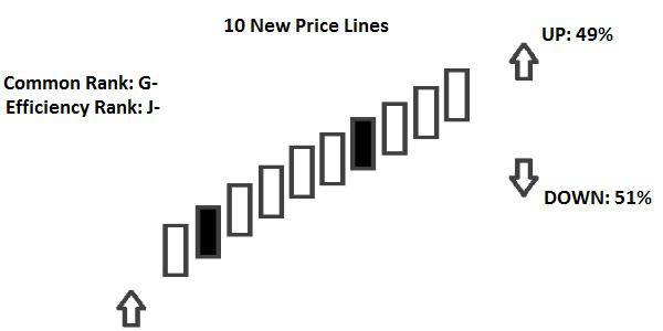 Candlestick 10 New Price Lines