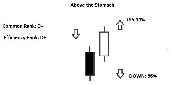 Candlestick Above The Stomach e Below
