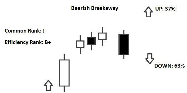 Candlestick Bearish Breakaway