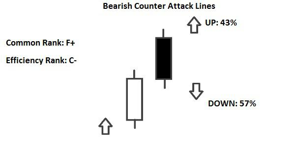 Candlestick Bearish Counterattack Lines