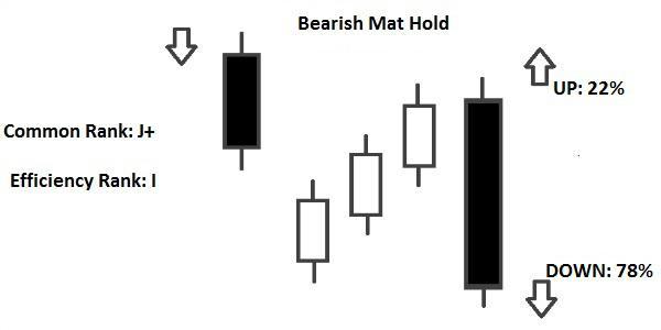 Candlestick Bearish Mat Hold