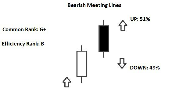 Candlestick Bearish Meeting Lines
