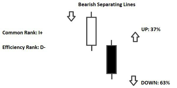 Candlestick Bearish Separating Lines