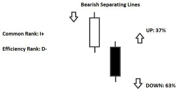 Candlestick Bearish Separating Lines