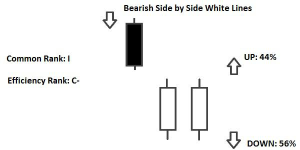 Candlestick Bearish Side by Side White Lines
