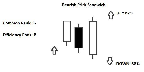 Candlestick Bearish Stick Sandwich