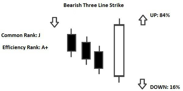 Candlestick Bearish Three Line Strike