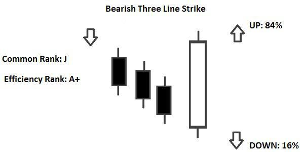 Candlestick Bearish Three Line Strike