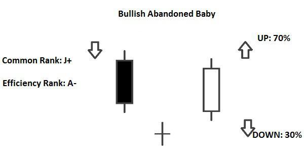 Candlestick Bullish Abandoned Baby