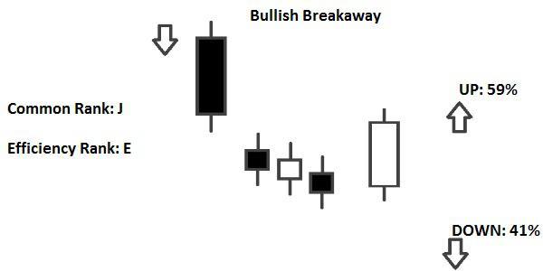 Candlestick Bullish Breakaway