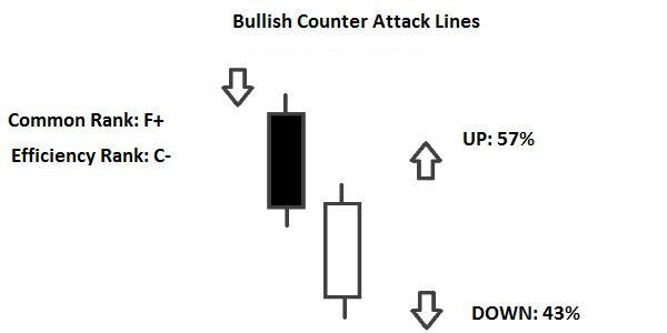 Candlestick Bullish Counterattack Lines