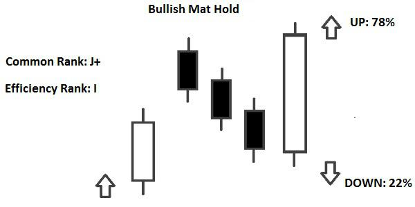Candlestick Bullish Mat Hold