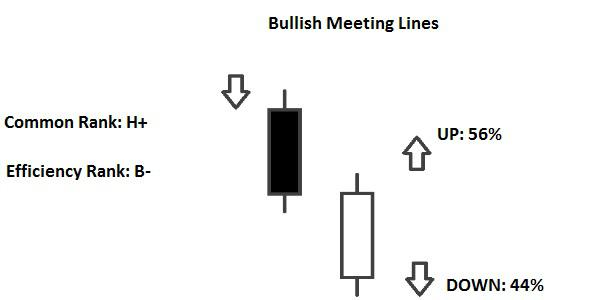 Candlestick Bullish Meeting Lines