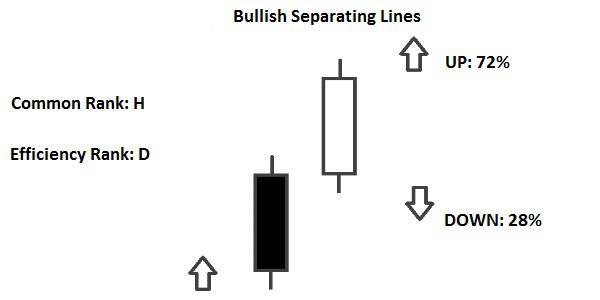 Candlestick Bullish Separating Lines