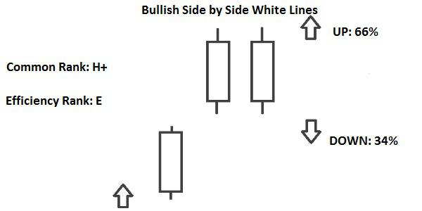 Candlestick Bullish Side by Side White Lines