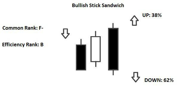 Candlestick Bullish Stick Sandwich